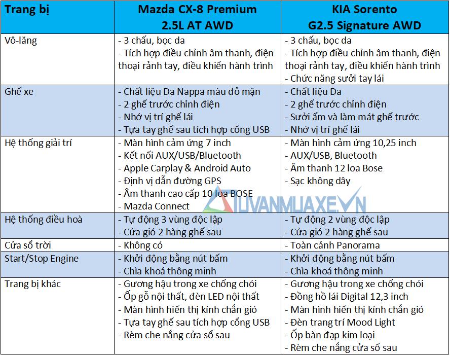 So sánh xe Mazda CX-8 và KIA Sorento 2021 - Ảnh 10