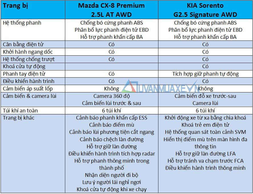 So sánh xe Mazda CX-8 và KIA Sorento 2021 - Ảnh 13