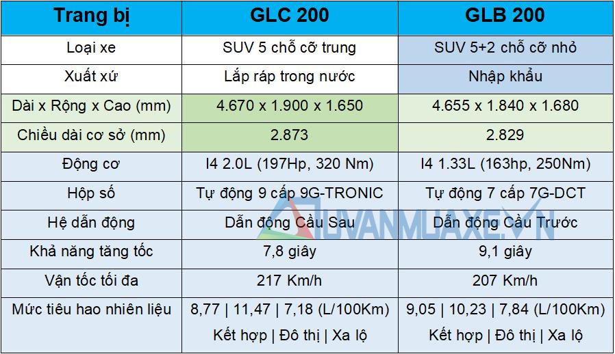So sánh xe Mercedes GLC200 và Mercedes GLB200 7 chỗ mới - Ảnh 2