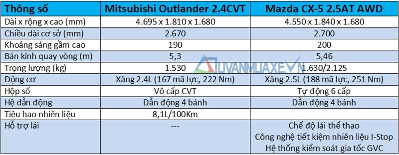 So sánh xe Mitsubishi Outlander và Mazda CX-5 2018 - Ảnh 4