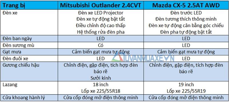 So sánh xe Mitsubishi Outlander và Mazda CX-5 2018 - Ảnh 7