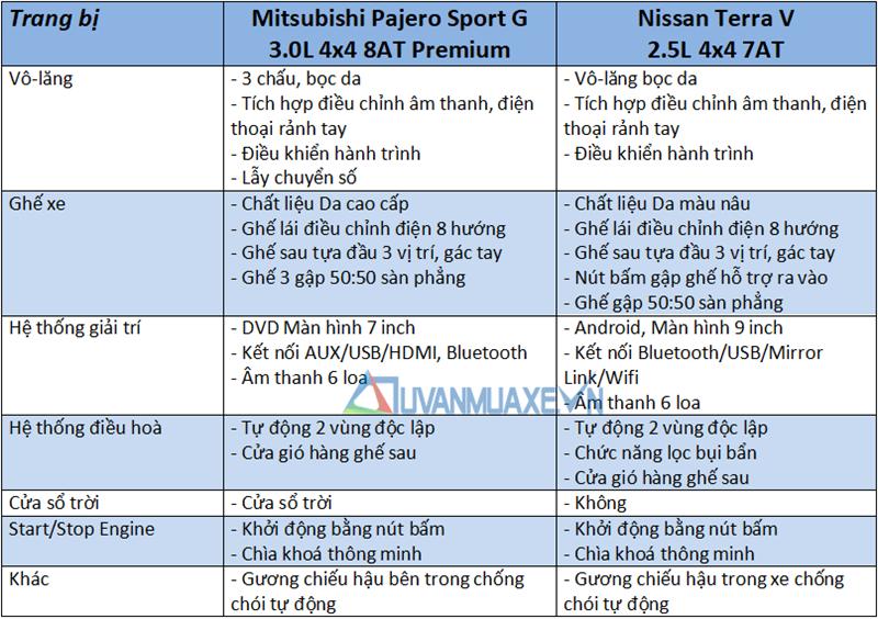 So sánh xe Mitsubishi Pajero Sport và Nissan Terra 2019 tại Việt Nam - Ảnh 10
