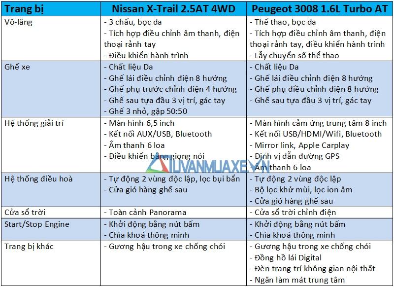 So sánh xe Nissan X-Trail 2018 và Peugeot 3008 2018 - Ảnh 12