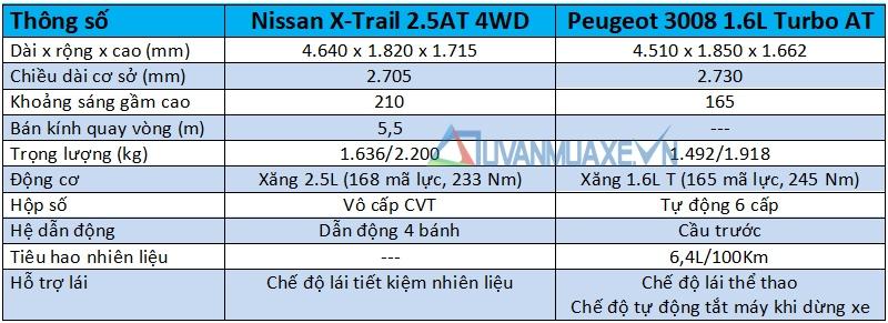 So sánh xe Nissan X-Trail 2018 và Peugeot 3008 2018 - Ảnh 6