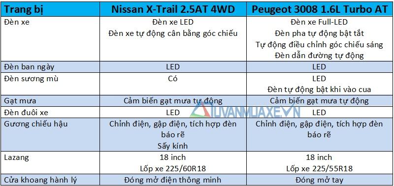 So sánh xe Nissan X-Trail 2018 và Peugeot 3008 2018 - Ảnh 9
