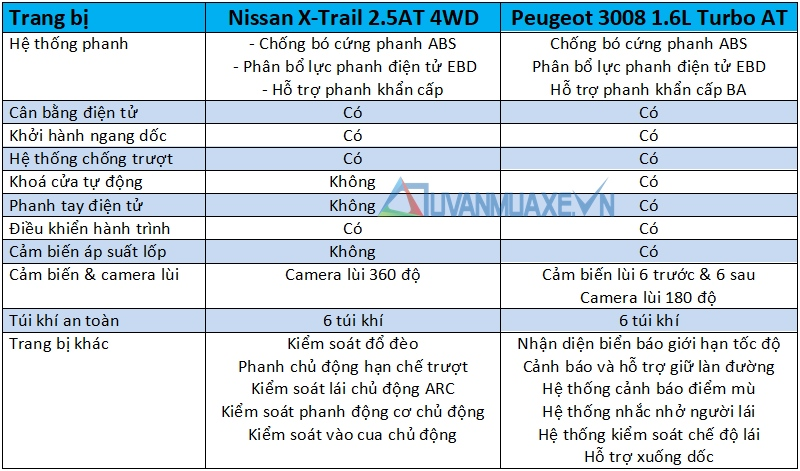 So sánh xe Nissan X-Trail 2018 và Peugeot 3008 2018 - Ảnh 15