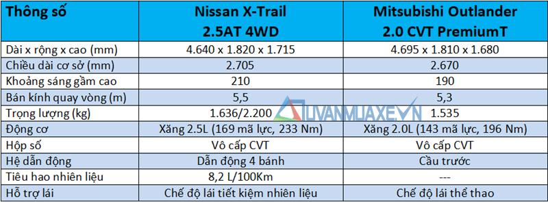 So sánh xe Nissan X-Trail và Mitsubishi Outlander 2020 mới - Ảnh 4