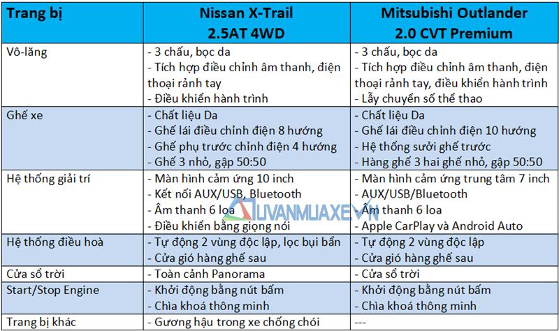 So sánh xe Nissan X-Trail và Mitsubishi Outlander 2020 mới - Ảnh 10