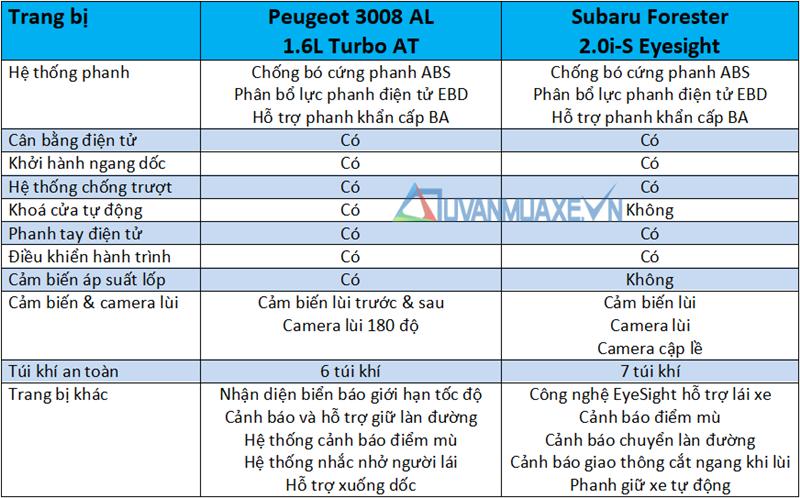 So sánh xe Peugeot 3008 2020 và Subaru Forester 2020 tại Việt Nam - Ảnh 13