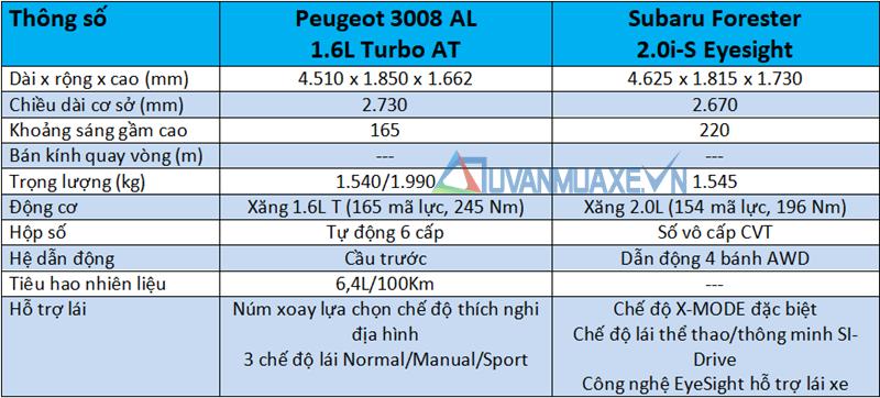 So sánh xe Peugeot 3008 2020 và Subaru Forester 2020 tại Việt Nam - Ảnh 4