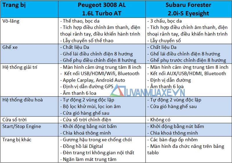 So sánh xe Peugeot 3008 2020 và Subaru Forester 2020 tại Việt Nam - Ảnh 10