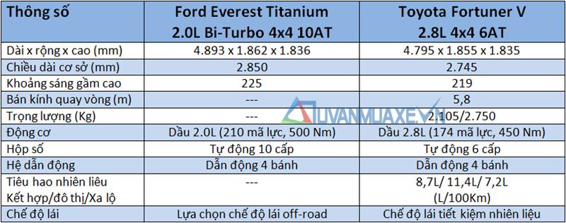 So sánh xe Toyota Fortuner và Ford Everest 2018-2019 bản cao cấp - Ảnh 4