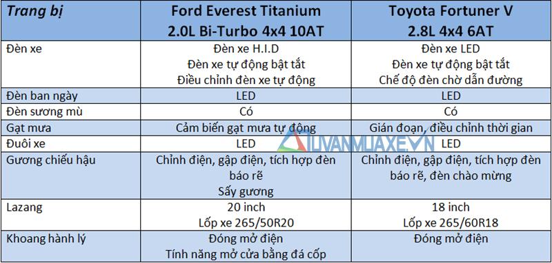 So sánh xe Toyota Fortuner và Ford Everest 2018-2019 bản cao cấp - Ảnh 7