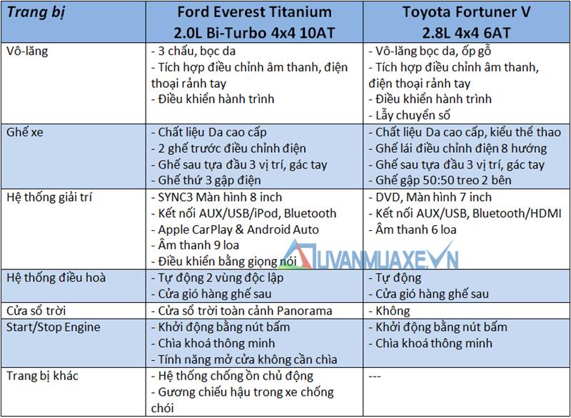 So sánh xe Toyota Fortuner và Ford Everest 2018-2019 bản cao cấp - Ảnh 10