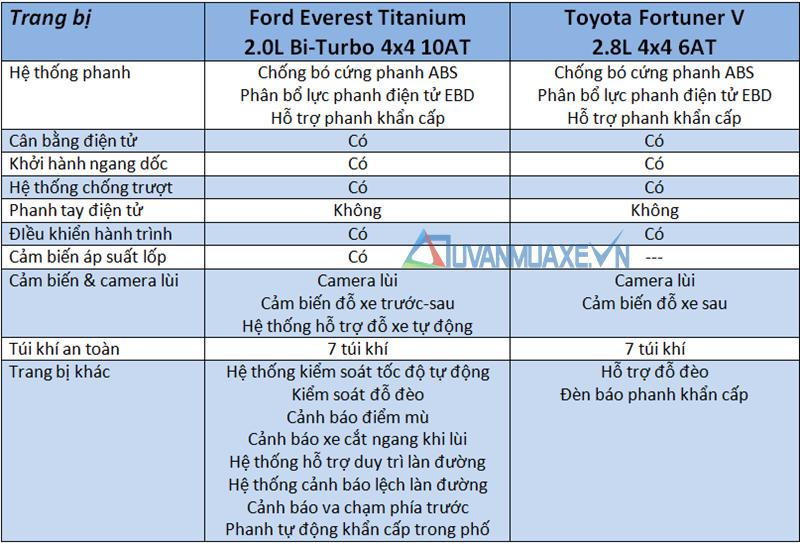 So sánh xe Toyota Fortuner và Ford Everest 2018-2019 bản cao cấp - Ảnh 13