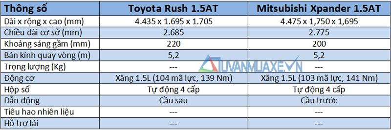 So sánh xe Toyota Rush và Mitsubishi Xpander 2018-2019 tại Việt Nam - Ảnh 6