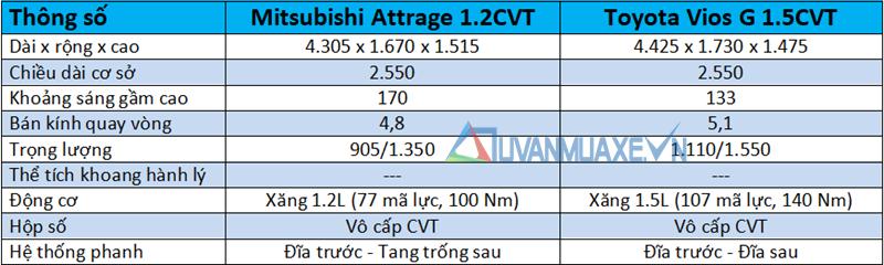 So sánh xe Toyota Vios 2020 và Mitsubishi Attrage 2020 mới - Ảnh 4