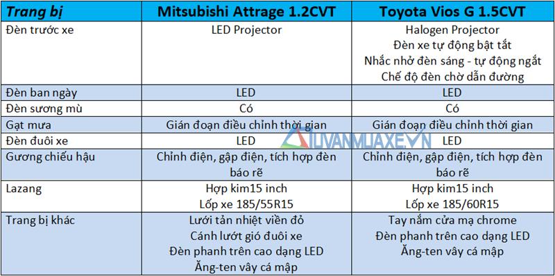So sánh xe Toyota Vios 2020 và Mitsubishi Attrage 2020 mới - Ảnh 7