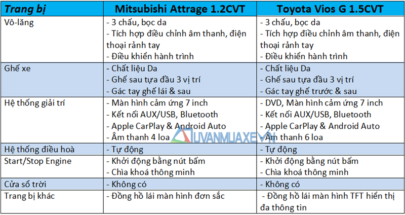So sánh xe Toyota Vios 2020 và Mitsubishi Attrage 2020 mới - Ảnh 10