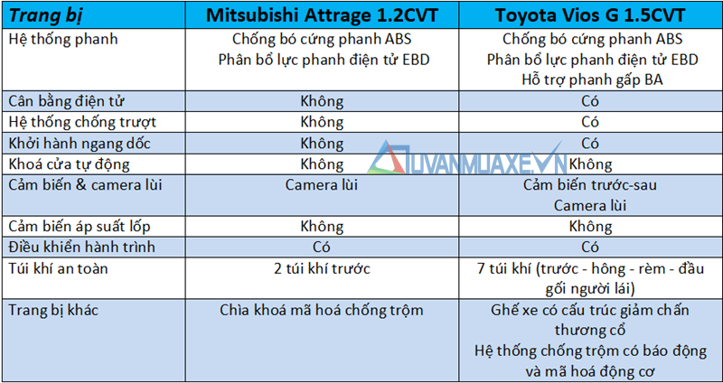 So sánh xe Toyota Vios 2020 và Mitsubishi Attrage 2020 mới - Ảnh 13