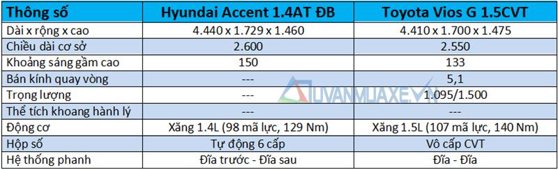 So sánh xe Toyota Vios 2018 và Hyundai Accent 2018 - Ảnh 4