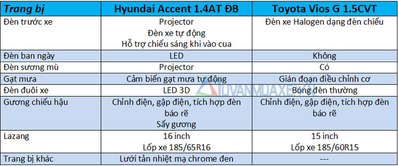 So sánh xe Toyota Vios 2018 và Hyundai Accent 2018 - Ảnh 7