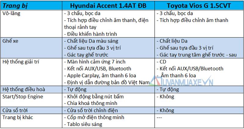 So sánh xe Toyota Vios 2018 và Hyundai Accent 2018 - Ảnh 8