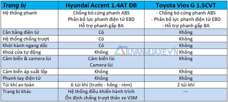 So sánh xe Toyota Vios 2018 và Hyundai Accent 2018 - Ảnh 11