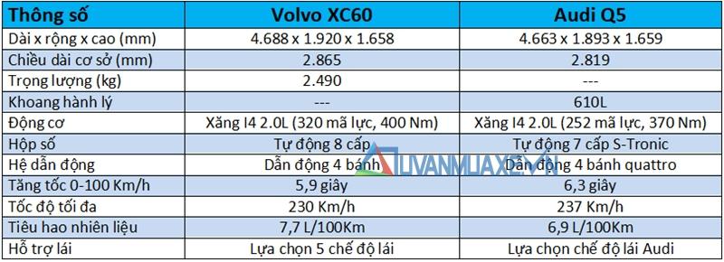 So sánh xe Audi Q5 2018 và Volvo XC60 2018 - Ảnh 4