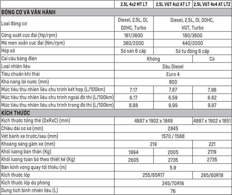 Thông số kỹ thuật xe Chevrolet Trailblazer 2018-2019 tại Việt Nam - Ảnh 6