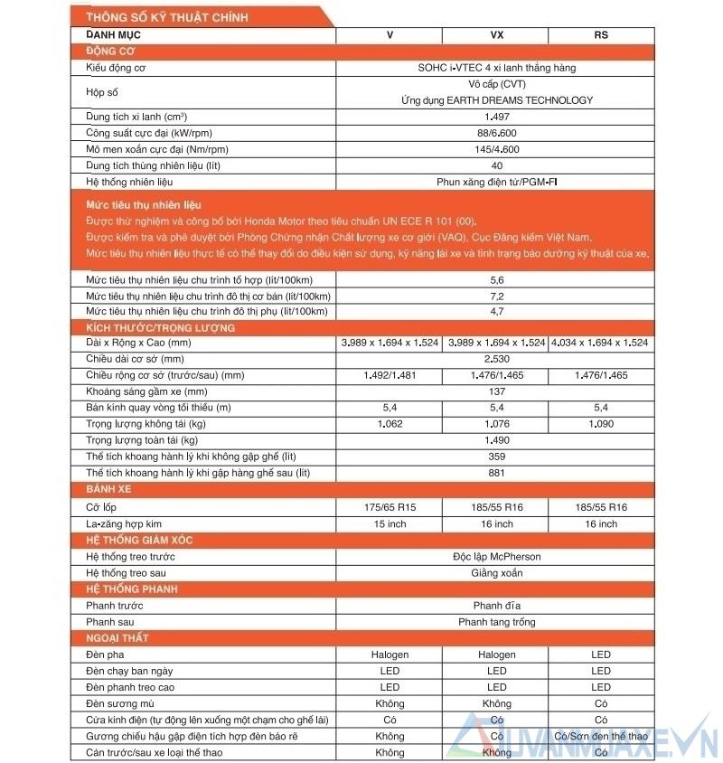 Thông số kỹ thuật xe Honda Jazz 2018 tại Việt Nam - Ảnh 8