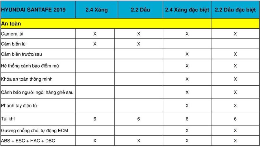 Thông số kỹ thuật và trang bị xe Hyundai SantaFe 2019 tại Việt Nam - Ảnh 12