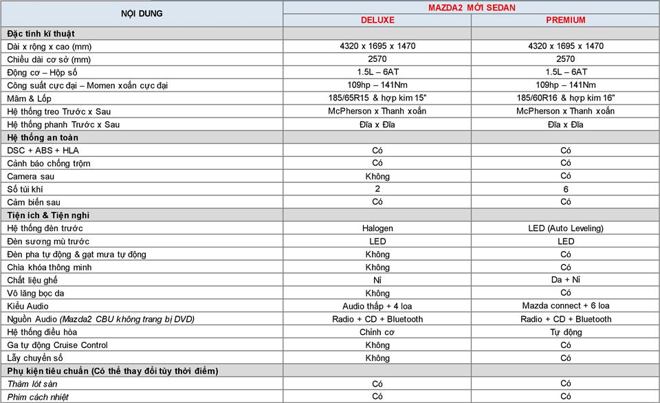 Thông số kỹ thuật và trang bị xe Mazda 2 2019 mới tại Việt Nam - Ảnh 7