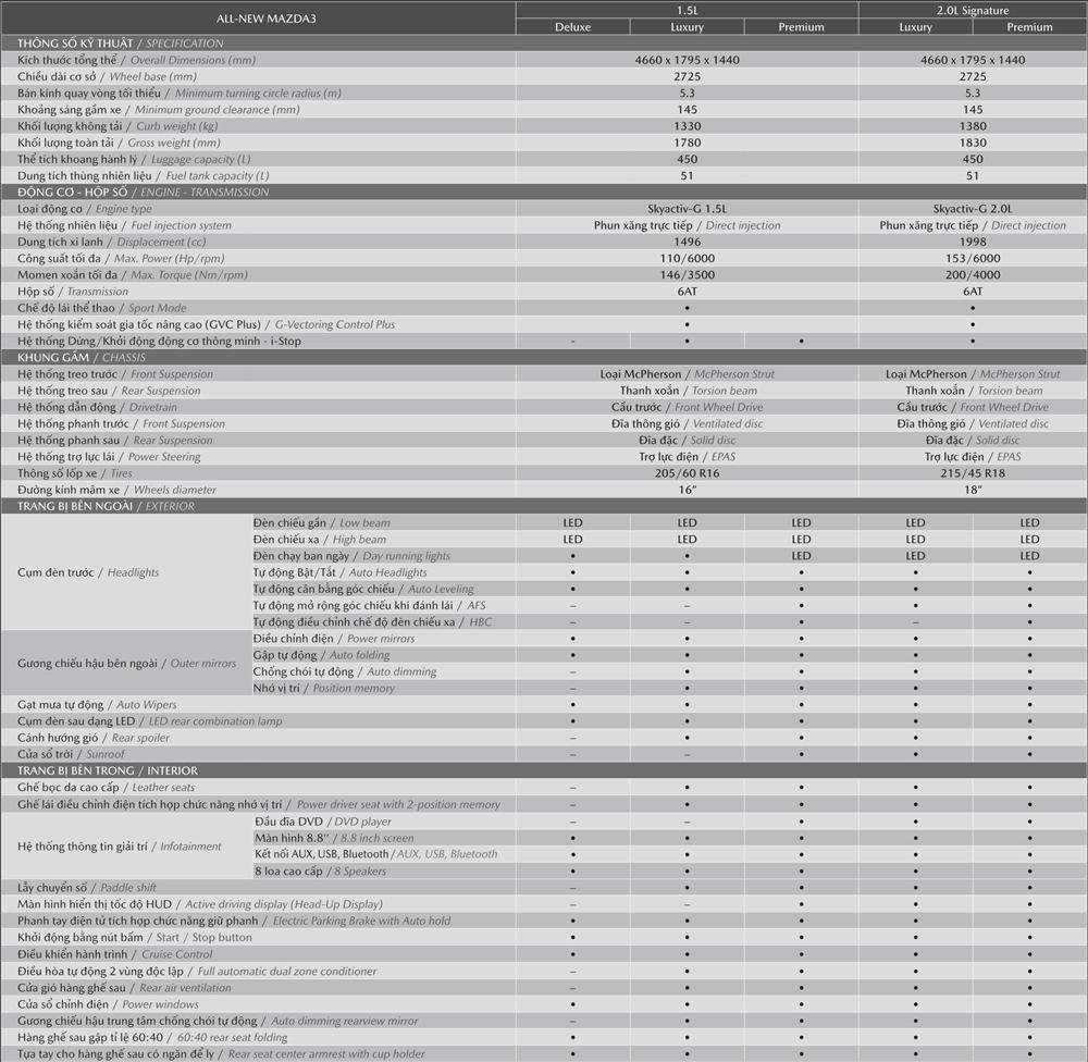Chi tiết thông số kỹ thuật và trang bị Mazda 3 2020 mới tại Việt Nam