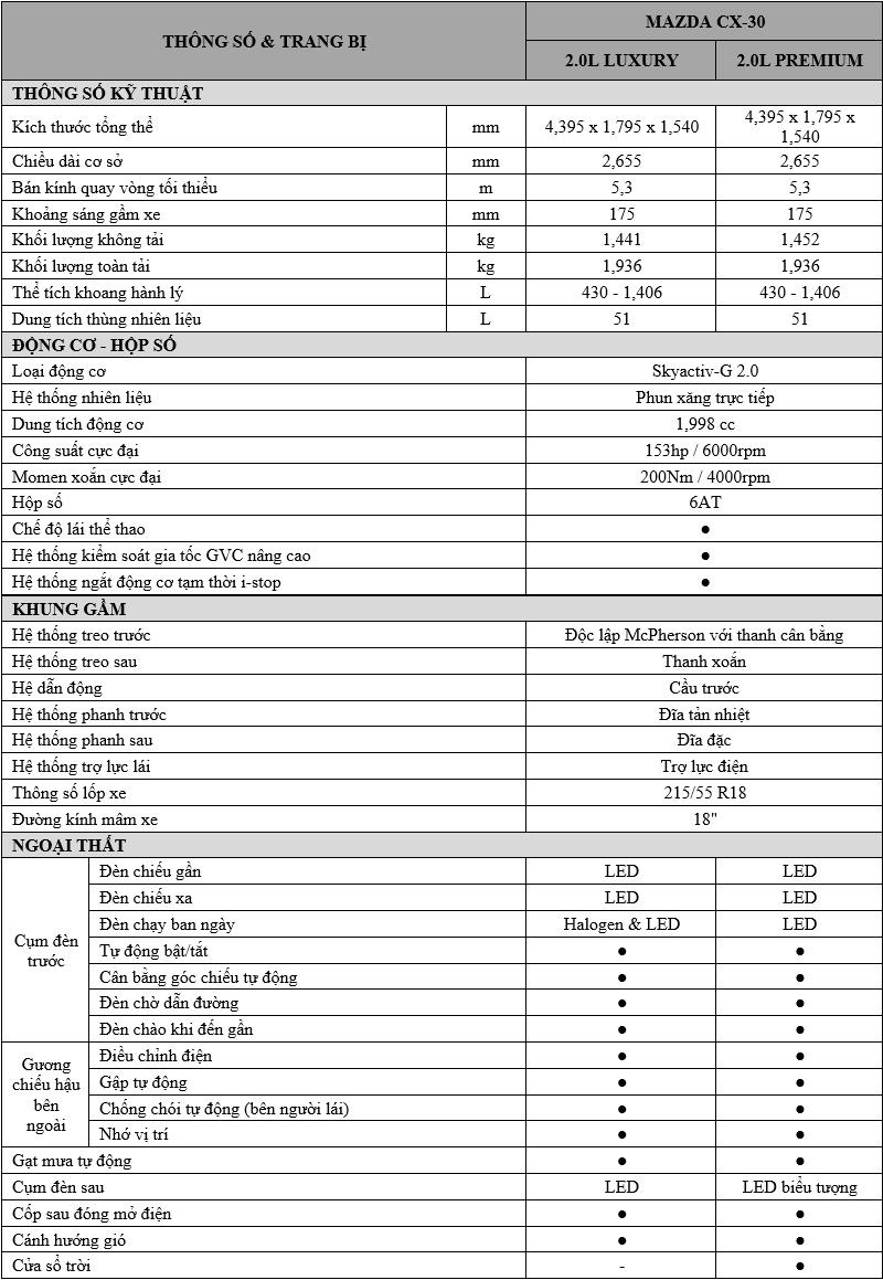 Thông số kỹ thuật và trang bị xe Mazda CX-30 2021 tại Việt Nam - Ảnh 5