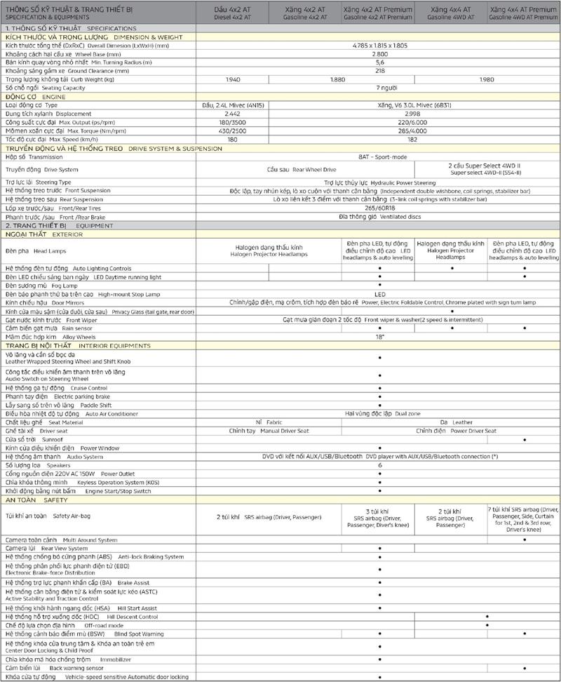 Thông số kỹ thuật xe Mitsubishi Pajero Sport 2018-2019 tại Việt Nam - Ảnh 6