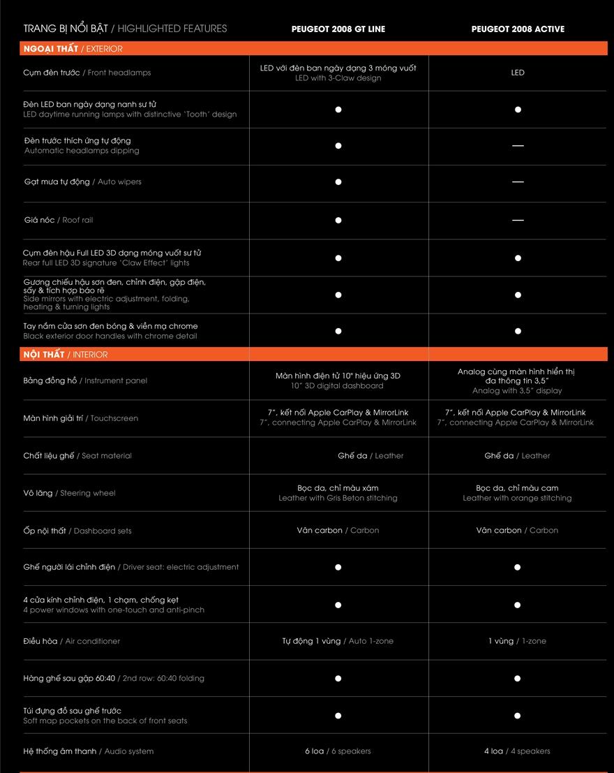 So sánh khác biệt hai phiên bản xe Peugeot 2008 2021 mới - Ảnh 7