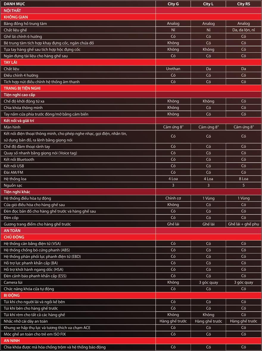 So sánh khác biệt trang bị 3 phiên bản Honda City 2021 mới - Ảnh 11