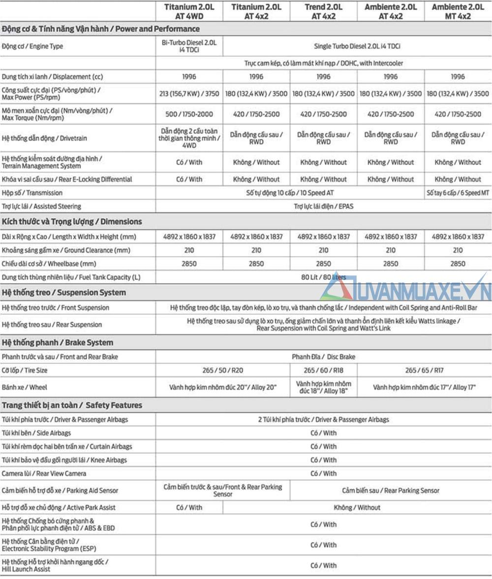 Thông số kỹ thuật và trang bị xe Ford Everest 2020 mới - Ảnh 8