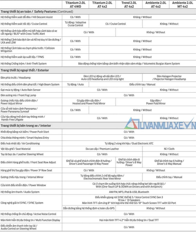 Thông số kỹ thuật và trang bị xe Ford Everest 2020 mới - Ảnh 9