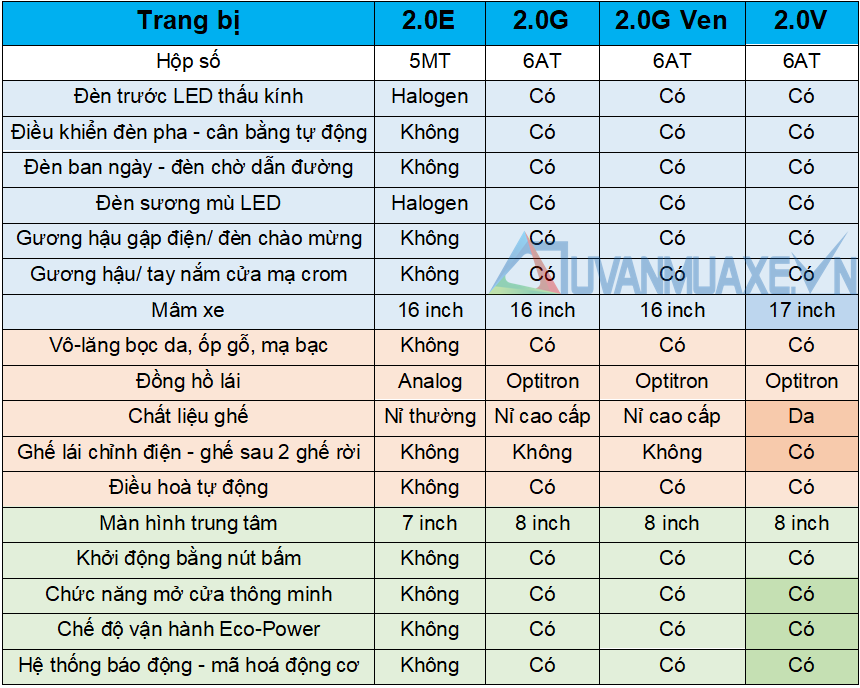 Thông số kỹ thuật và trang bị Toyota Innova 2021 tại Việt Nam - Ảnh 5
