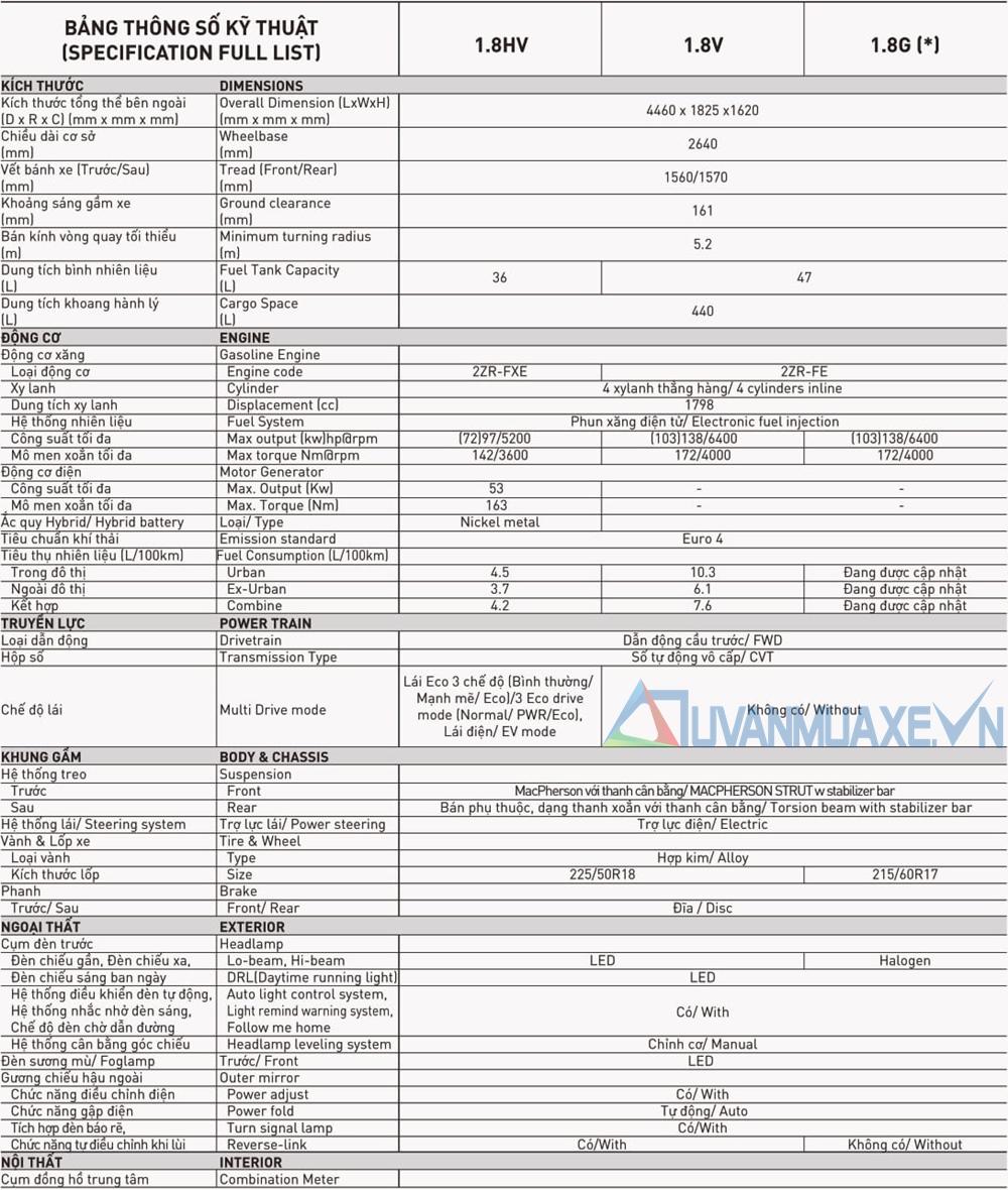Đánh giá ưu nhược điểm xe Toyota Corolla Cross 2020-2021 mới - Ảnh 8