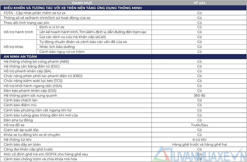 Thông số kỹ thuật và trang bị xe ô tô điện VinFast VF e34 - Ảnh 8