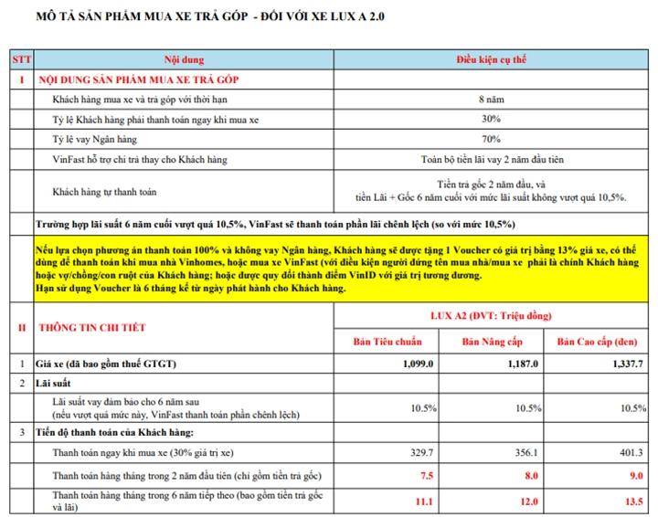 Số tiền trả góp hàng tháng khi vay mua xe VinFast LUX A2.0 - SA2.0 - Ảnh 5